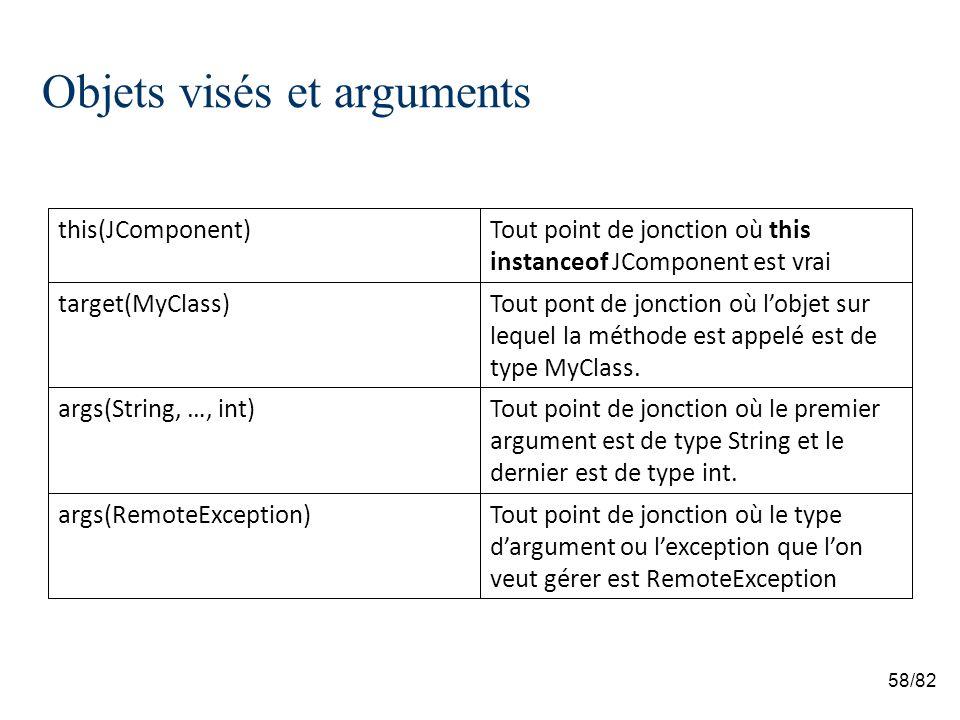 58/82 Objets visés et arguments Tout point de jonction où le type dargument ou lexception que lon veut gérer est RemoteException args(RemoteException) Tout point de jonction où le premier argument est de type String et le dernier est de type int.