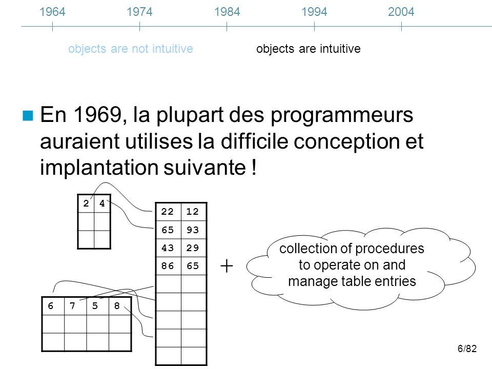 7/82 La programmation par objets –Inventée en 1961 –A peu près au même moment que la programmation structurée –Devient « par objets » en 1967 –Rend le code de simulation plus proche du modèle original 19641974200419841994 OOP intuitive not intuitive