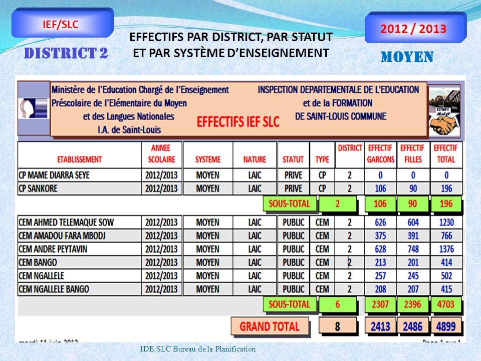 IDE/SLC Bureau de la Planification IEF/SLC 2012 / 2013 EFFECTIFS PAR DISTRICT, PAR STATUT ET PAR SYSTÈME DENSEIGNEMENT DISTRICT 2 MOYEN