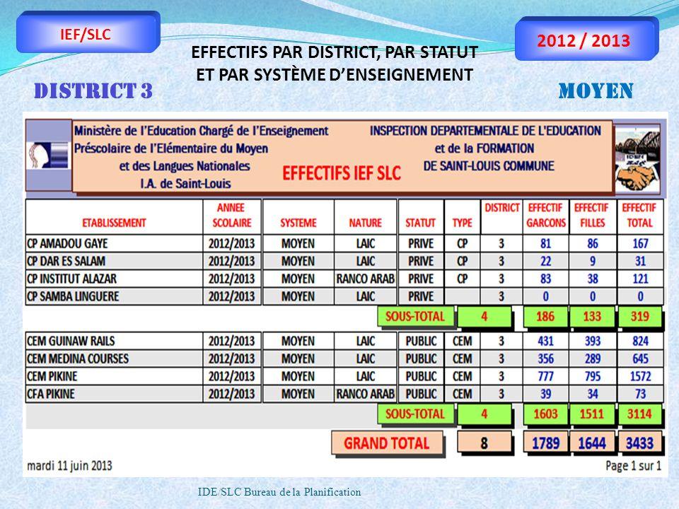 IDE/SLC Bureau de la Planification IEF/SLC 2012 / 2013 EFFECTIFS PAR DISTRICT, PAR STATUT ET PAR SYSTÈME DENSEIGNEMENT DISTRICT 3MOYEN
