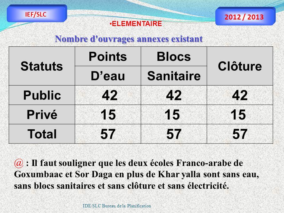 IDE/SLC Bureau de la Planification Nombre d'ouvrages annexes existant Statuts PointsBlocs Clôture DeauSanitaire Public 42 Privé 15 Total 57 ELEMENTAIR