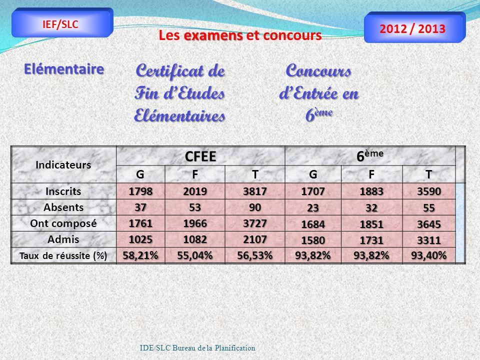 IDE/SLC Bureau de la Planification Elémentaire IndicateursCFEE 6 ème GFTGFT Inscrits179820193817170718833590 Absents375390233255 Ont composé1761196637