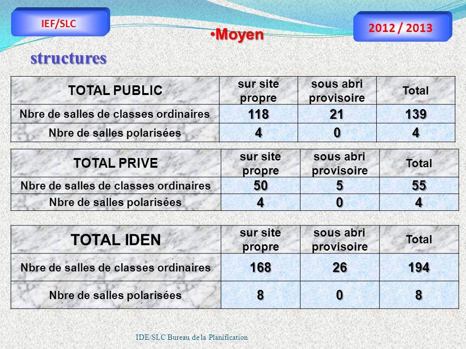 IDE/SLC Bureau de la Planification MoyenMoyen TOTAL PUBLIC sur site propre sous abri provisoire Total Nbre de salles de classes ordinaires11821139 Nbr