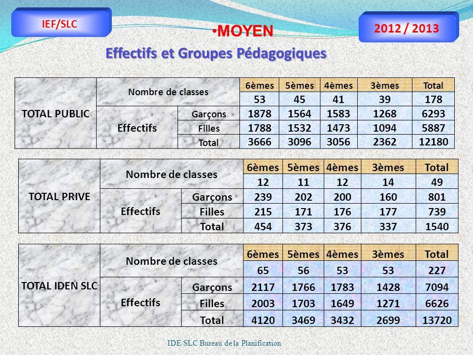 IDE/SLC Bureau de la Planification MOYEN TOTAL PUBLIC Nombre de classes 6èmes5èmes4èmes3èmesTotal 53454139178 Effectifs Garçons 18781564158312686293 F