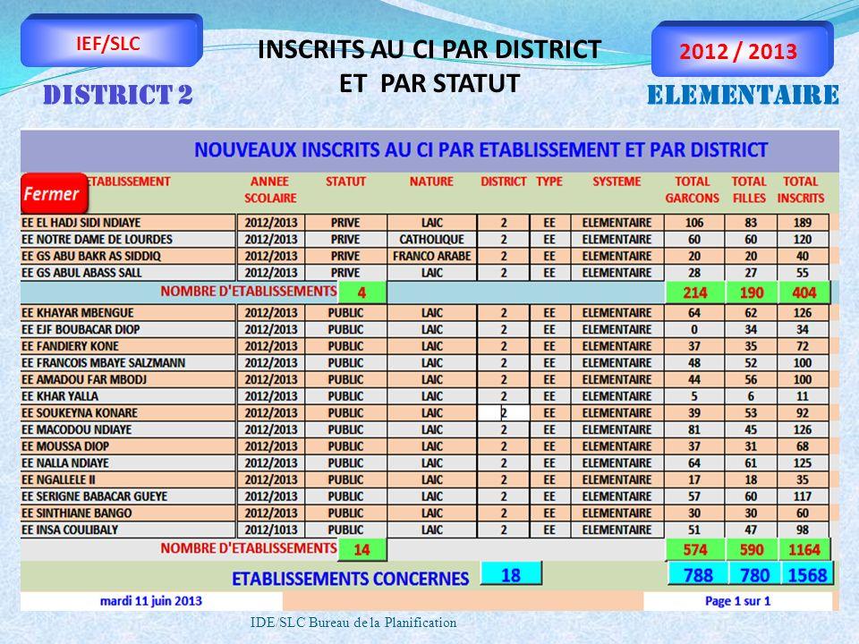 IDE/SLC Bureau de la Planification IEF/SLC 2012 / 2013 INSCRITS AU CI PAR DISTRICT ET PAR STATUT DISTRICT 2ELEMENTAIRE
