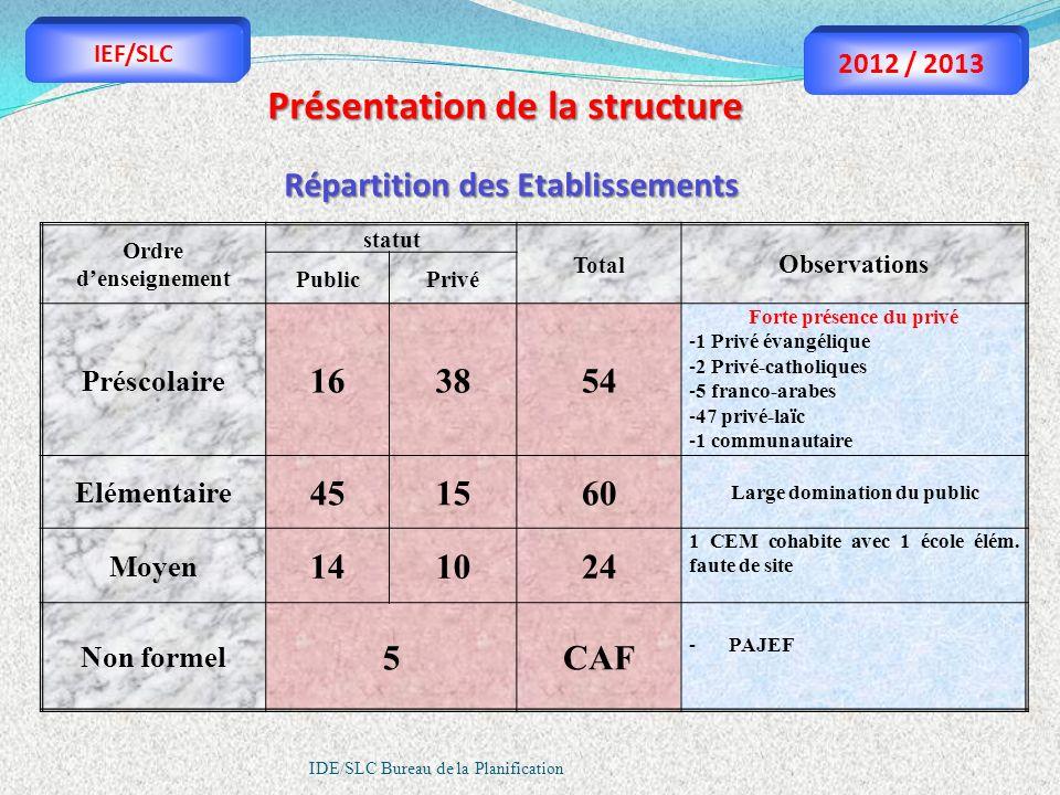 IDE/SLC Bureau de la Planification Répartition des Etablissements Présentation de la structure Ordre denseignement statut Total Observations PublicPri