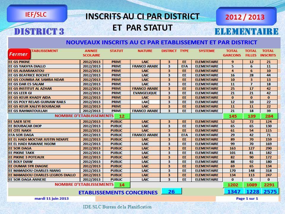 IDE/SLC Bureau de la Planification IEF/SLC 2012 / 2013 INSCRITS AU CI PAR DISTRICT ET PAR STATUT DISTRICT 3ELEMENTAIRE