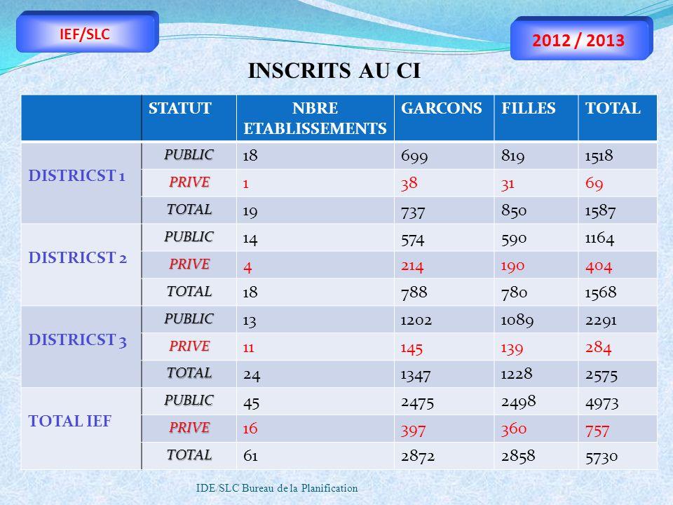 IDE/SLC Bureau de la Planification IEF/SLC 2012 / 2013 STATUTNBRE ETABLISSEMENTS GARCONSFILLESTOTAL DISTRICST 1PUBLIC 186998191518 PRIVE 1383169 TOTAL
