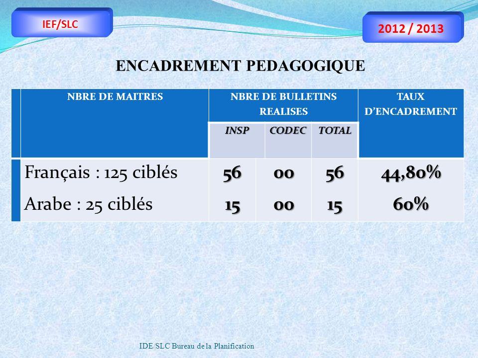 IDE/SLC Bureau de la Planification NBRE DE MAITRES NBRE DE BULLETINS REALISES TAUX DENCADREMENTINSP CODEC TOTAL Français : 125 ciblés Arabe : 25 ciblé