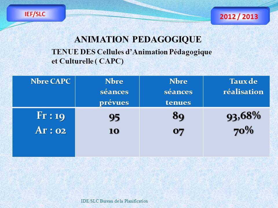 IDE/SLC Bureau de la Planification ANIMATION PEDAGOGIQUE TENUE DES Cellules dAnimation Pédagogique et Culturelle ( CAPC) Nbre CAPC Nbre séances prévue
