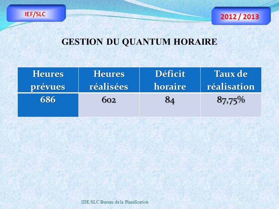 IDE/SLC Bureau de la Planification GESTION DU QUANTUM HORAIRE Heures prévues Heures réalisées Déficit horaire Taux de réalisation 6866028487,75% IEF/S