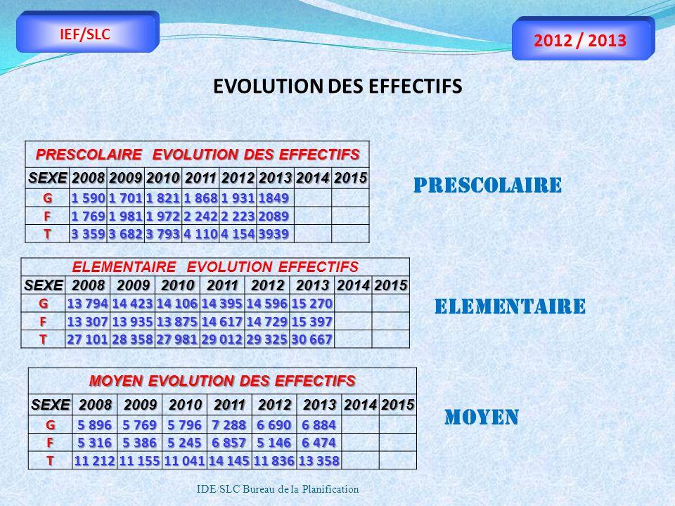 IDE/SLC Bureau de la Planification IEF/SLC 2012 / 2013 ELEMENTAIRE EVOLUTION EFFECTIFSSEXE20082009201020112012201320142015 G 13 794 14 423 14 106 14 3