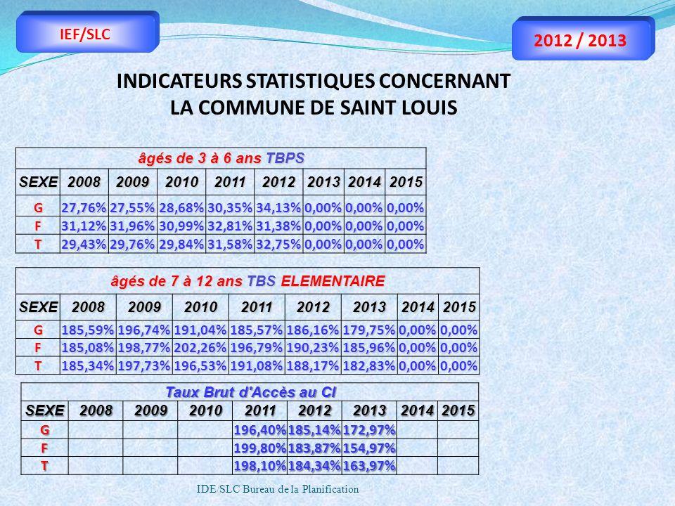 IDE/SLC Bureau de la Planification IEF/SLC 2012 / 2013 âgés de 7 à 12 ans TBS ELEMENTAIRE SEXE20082009201020112012201320142015 G185,59%196,74%191,04%1