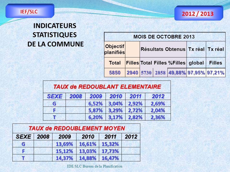 IDE/SLC Bureau de la Planification IEF/SLC 2012 / 2013 TAUX de REDOUBLANT ELEMENTAIRE SEXE20082009201020112012 G 6,52%3,04%2,92%2,69% F 5,87%3,29%2,72