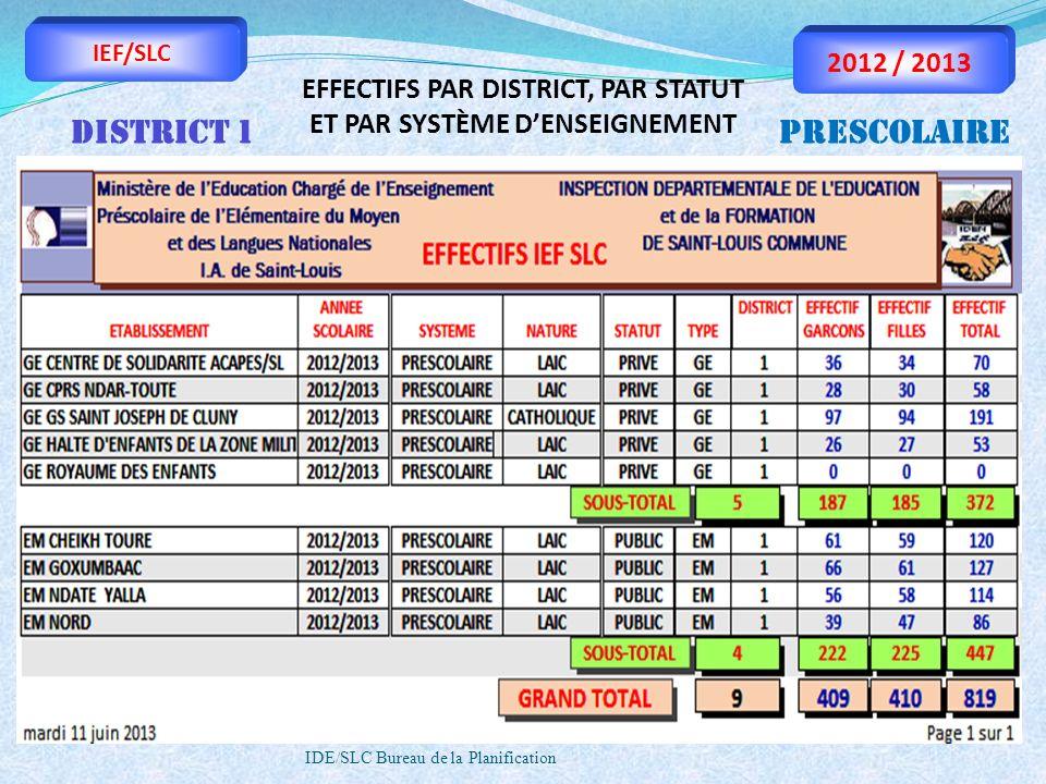 IDE/SLC Bureau de la Planification IEF/SLC 2012 / 2013 EFFECTIFS PAR DISTRICT, PAR STATUT ET PAR SYSTÈME DENSEIGNEMENT DISTRICT 1PRESCOLAIRE