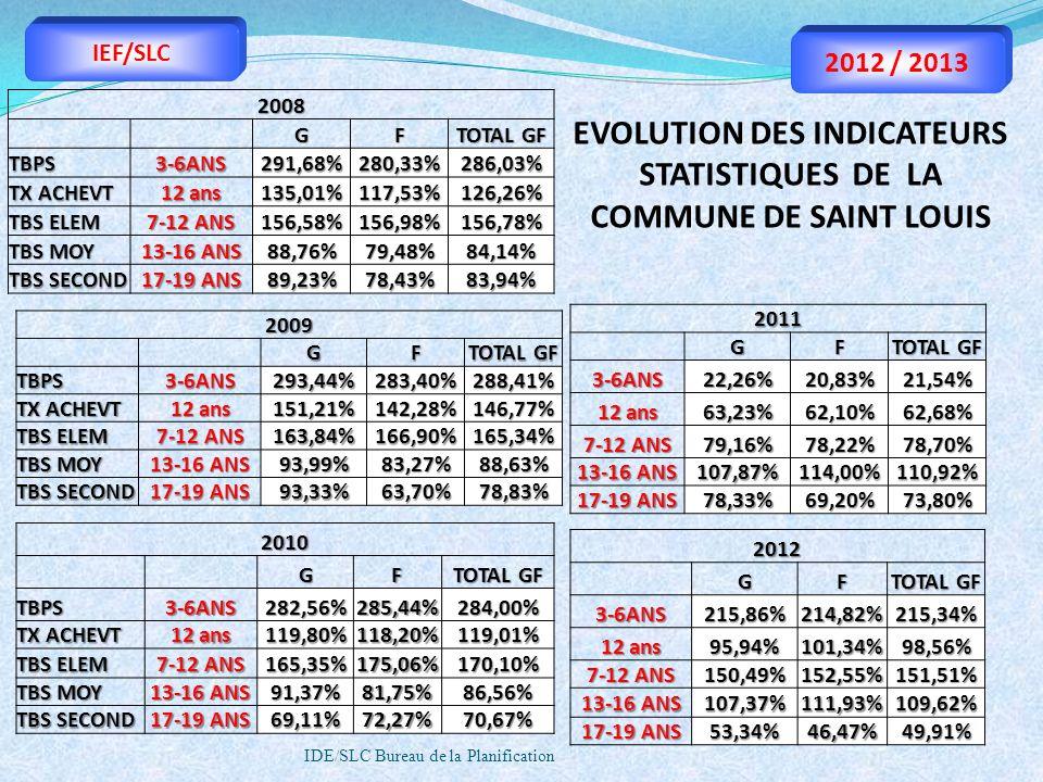 IDE/SLC Bureau de la Planification IEF/SLC 2012 / 20132008 GF TOTAL GF TBPS3-6ANS291,68%280,33%286,03% TX ACHEVT 12 ans 135,01%117,53%126,26% TBS ELEM