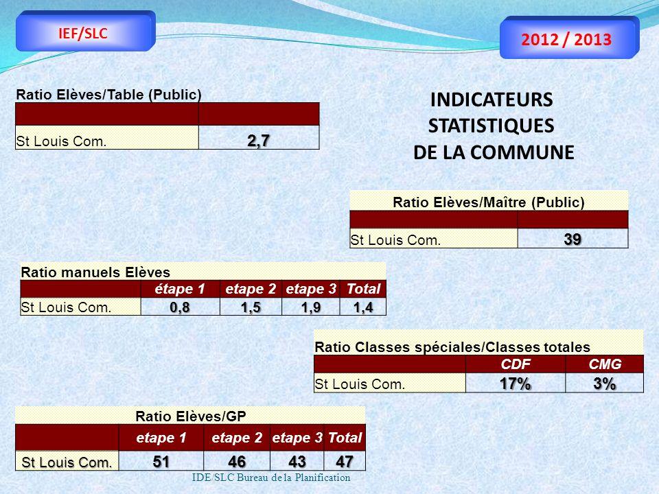 IDE/SLC Bureau de la Planification IEF/SLC 2012 / 2013 Ratio Elèves/Maître (Public) St Louis Com.39 Ratio Elèves/Table (Public) St Louis Com.2,7 Ratio