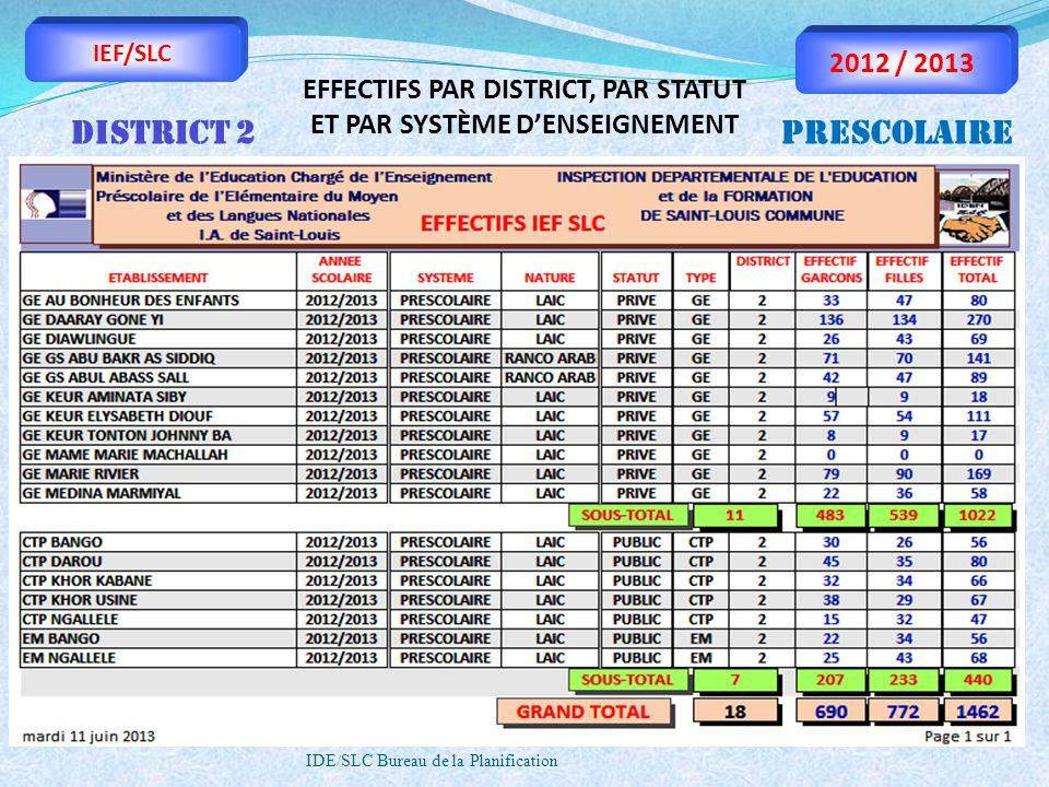 IDE/SLC Bureau de la Planification IEF/SLC 2012 / 2013 EFFECTIFS PAR DISTRICT, PAR STATUT ET PAR SYSTÈME DENSEIGNEMENT DISTRICT 2PRESCOLAIRE
