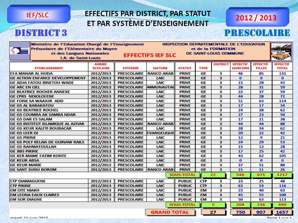 IDE/SLC Bureau de la Planification IEF/SLC 2012 / 2013 EFFECTIFS PAR DISTRICT, PAR STATUT ET PAR SYSTÈME DENSEIGNEMENT DISTRICT 3PRESCOLAIRE