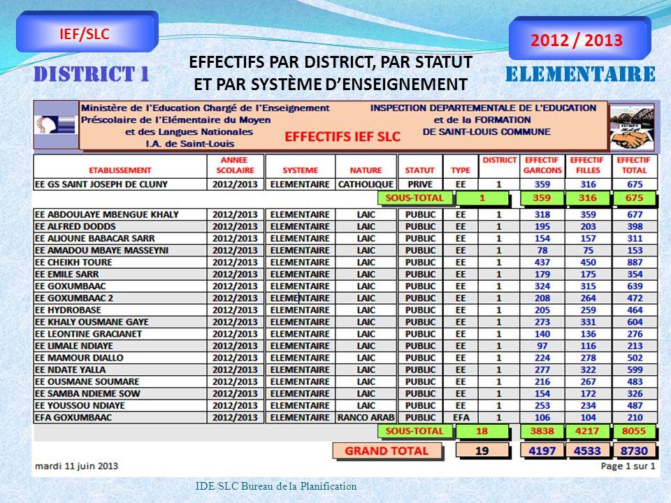 IDE/SLC Bureau de la Planification IEF/SLC 2012 / 2013 EFFECTIFS PAR DISTRICT, PAR STATUT ET PAR SYSTÈME DENSEIGNEMENT DISTRICT 1ELEMENTAIRE