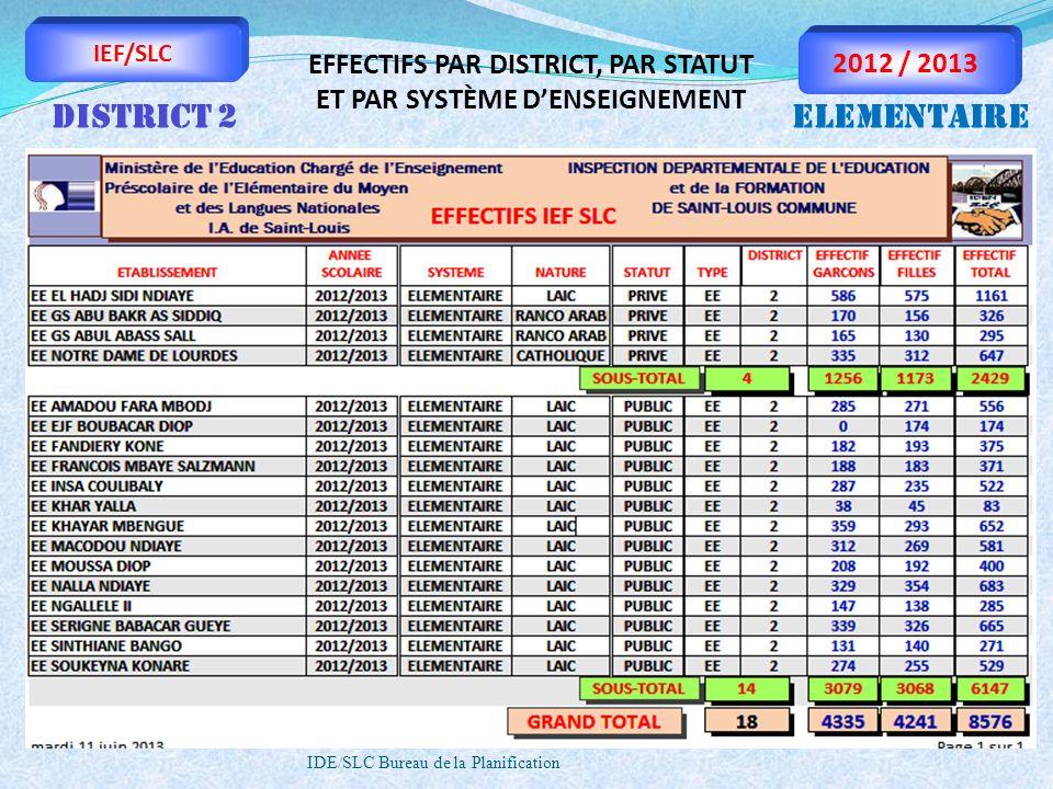 IDE/SLC Bureau de la Planification IEF/SLC 2012 / 2013 EFFECTIFS PAR DISTRICT, PAR STATUT ET PAR SYSTÈME DENSEIGNEMENT DISTRICT 2ELEMENTAIRE