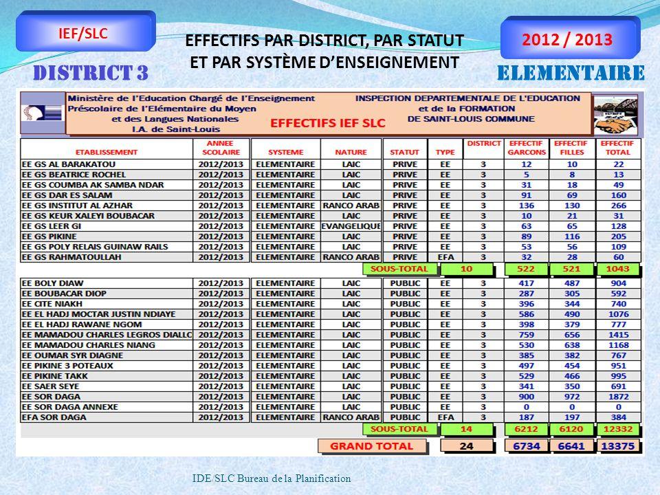 IDE/SLC Bureau de la Planification IEF/SLC 2012 / 2013 EFFECTIFS PAR DISTRICT, PAR STATUT ET PAR SYSTÈME DENSEIGNEMENT DISTRICT 3ELEMENTAIRE
