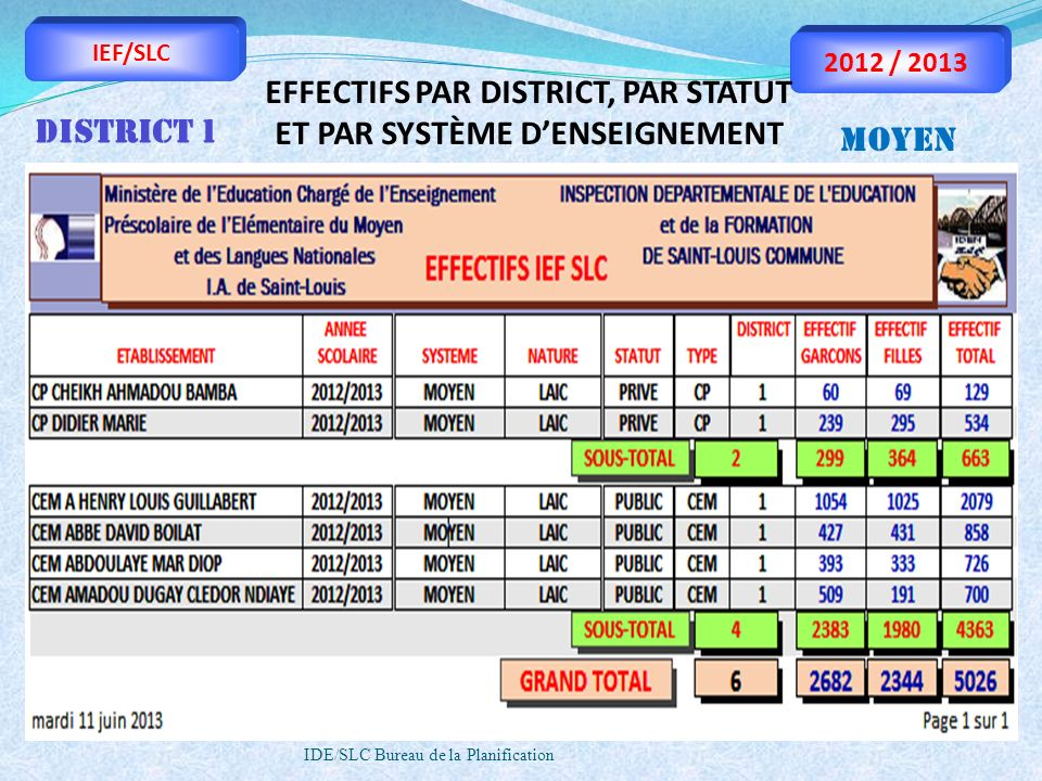 IDE/SLC Bureau de la Planification IEF/SLC 2012 / 2013 EFFECTIFS PAR DISTRICT, PAR STATUT ET PAR SYSTÈME DENSEIGNEMENT DISTRICT 2 MOYEN