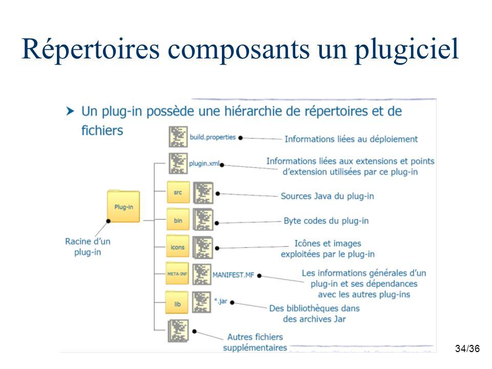34/36 Répertoires composants un plugiciel