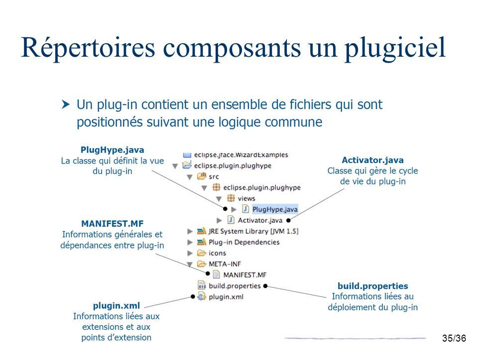 35/36 Répertoires composants un plugiciel