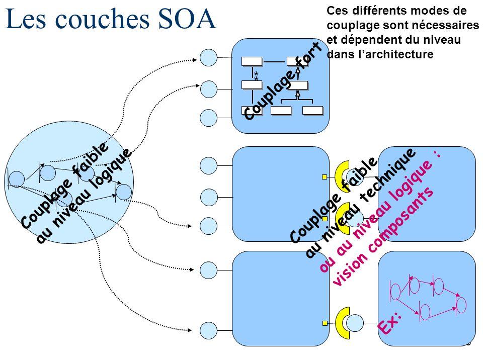 21/55 Les couches SOA * * Couplage fort Couplage faible au niveau technique ou au niveau logique : vision composants Couplage faible au niveau logique Ces différents modes de couplage sont nécessaires et dépendent du niveau dans larchitecture Ex:
