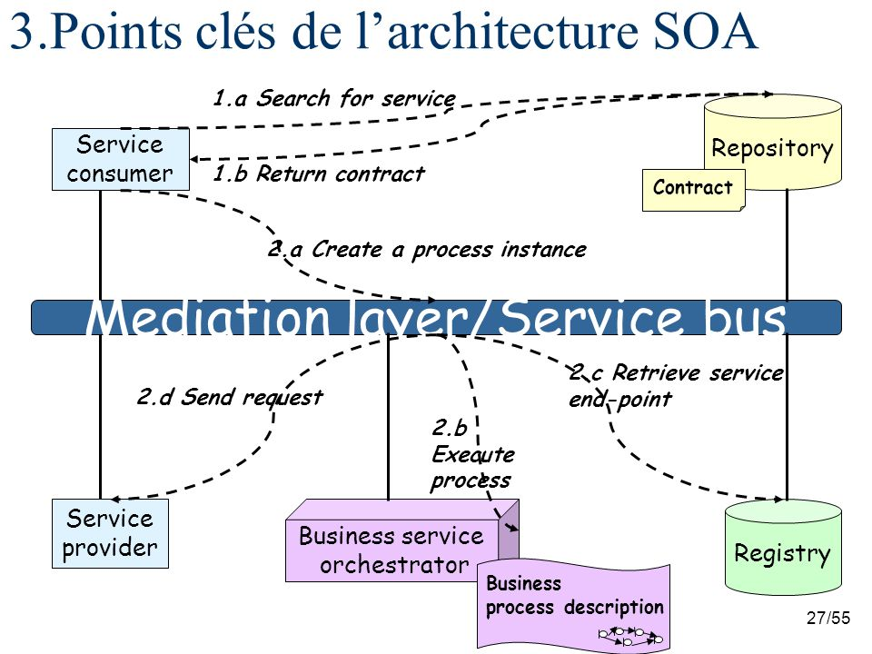 27/55 3.Points clés de larchitecture SOA Service consumer Service provider Registry Mediation layer/Service bus Repository 2.c Retrieve service end-po