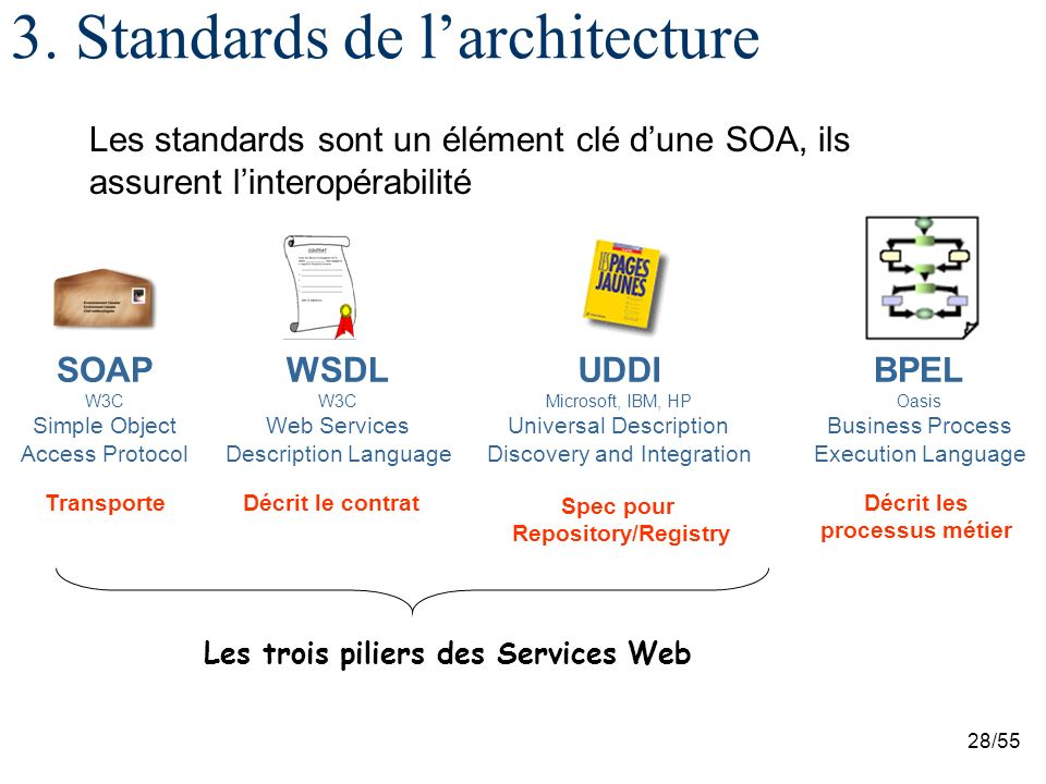 28/55 3. Standards de larchitecture Les standards sont un élément clé dune SOA, ils assurent linteropérabilité Transporte SOAP W3C Simple Object Acces