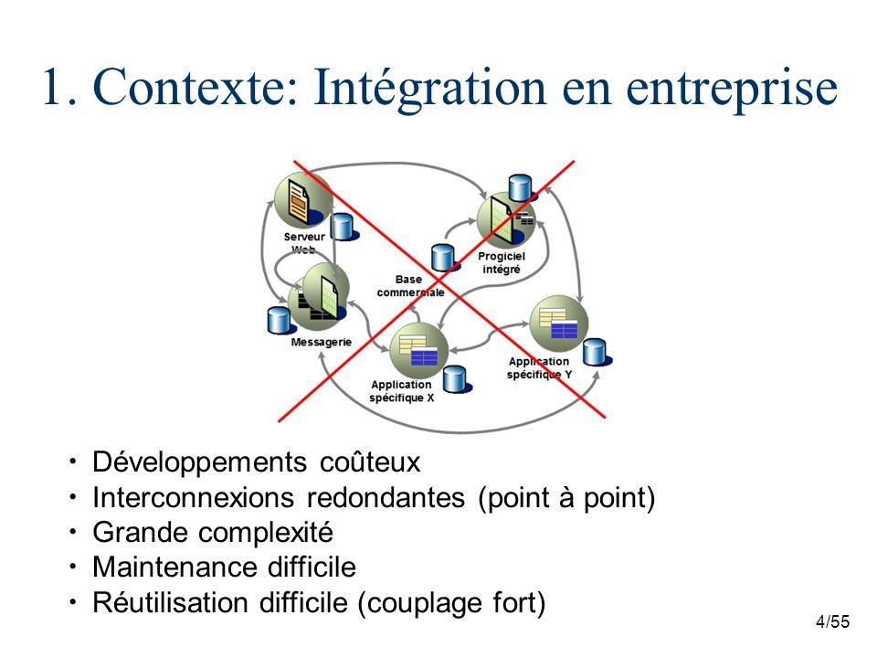 4/55 Développements coûteux Interconnexions redondantes (point à point) Grande complexité Maintenance difficile Réutilisation difficile (couplage fort) 1.