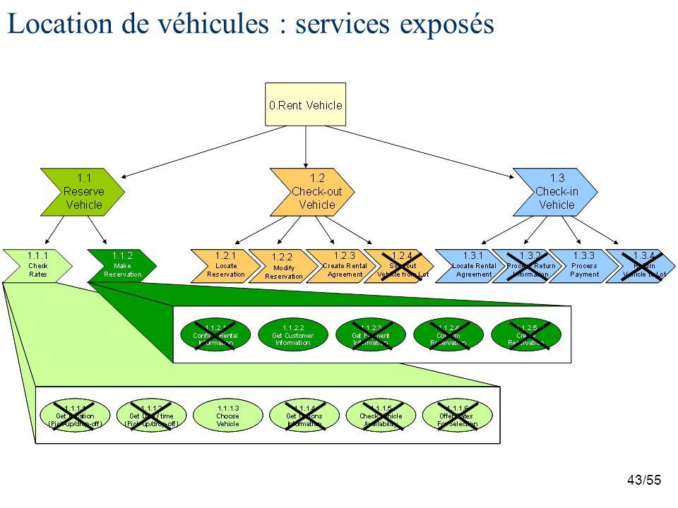 43/55 Location de véhicules : services exposés