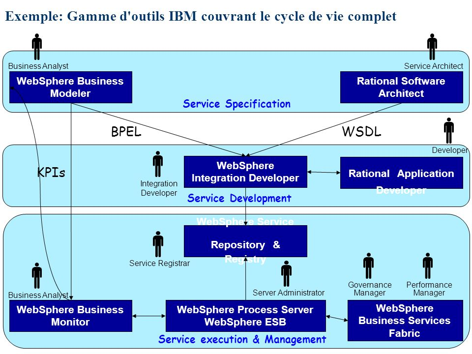 54/55 Exemple: Gamme d'outils IBM couvrant le cycle de vie complet WebSphere Process Server WebSphere ESB WebSphere Business Modeler WebSphere Integra