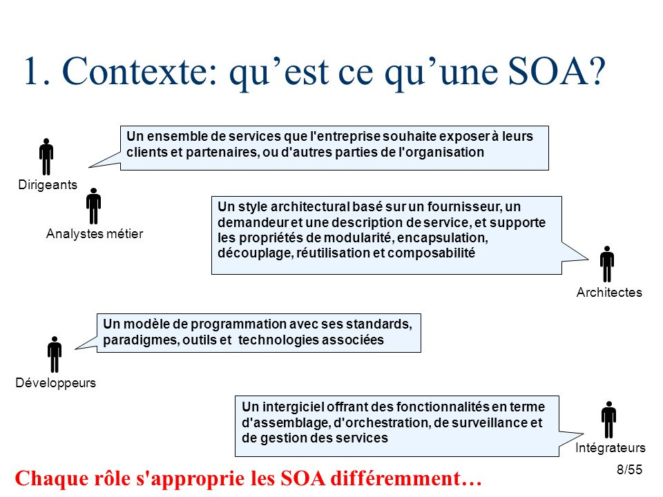 8/55 1.Contexte: quest ce quune SOA.