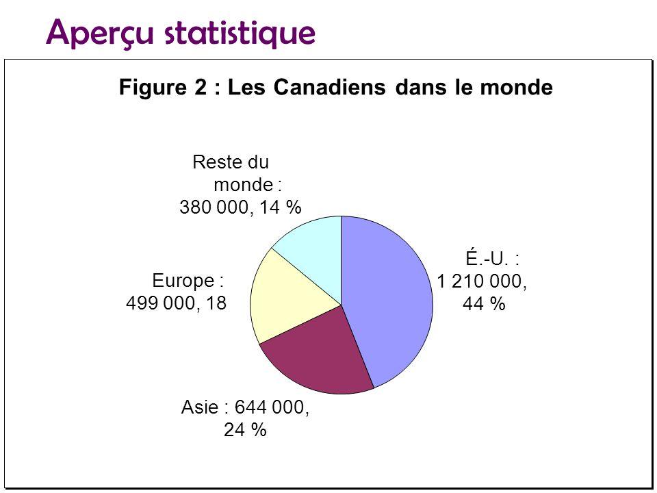 Figure 2 : Les Canadiens dans le monde Reste du monde : 380 000, 14 % Europe : 499 000, 18 Asie : 644 000, 24 % É.-U.