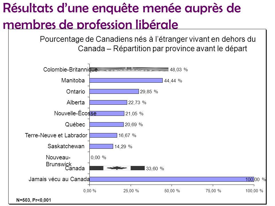 Résultats dune enquête menée auprès de membres de profession libérale Pourcentage de Canadiens nés à létranger vivant en dehors du Canada – Répartition par province avant le départ 100,00 % 33,60 % 0,00 % 14,29 % 16,67 % 20,69 % 21,05 % 22,73 % 29,85 % 44,44 % 48,03 % 0,00 %25,00 %50,00 %75,00 %100,00 % Jamais vécu au Canada Canada Nouveau- Brunswick Saskatchewan Terre-Neuve et Labrador Québec Nouvelle-Écosse Alberta Ontario Manitoba Colombie-Britannique N=503, Pr<0,001