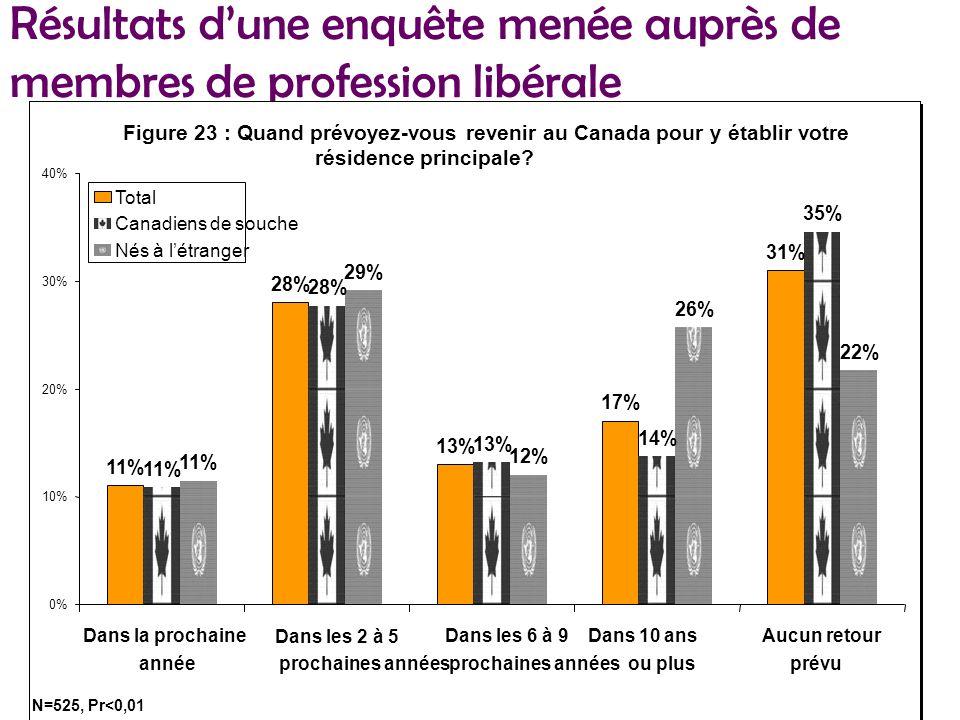 Résultats dune enquête menée auprès de membres de profession libérale Figure 23 : Quand prévoyez-vous revenir au Canada pour y établir votre résidence principale.