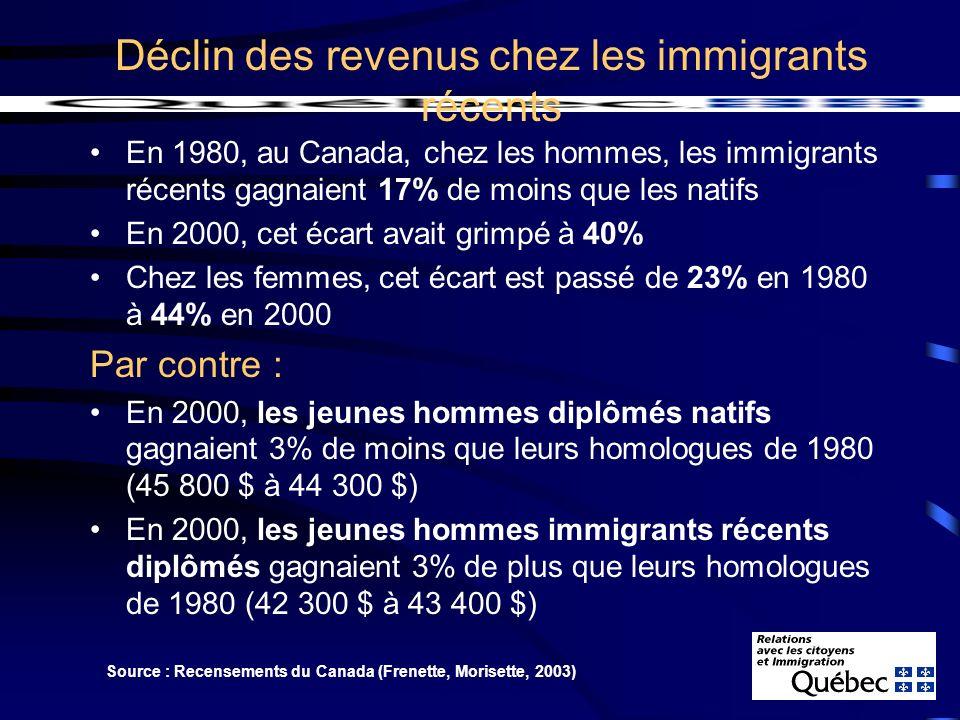 En 1980, au Canada, chez les hommes, les immigrants récents gagnaient 17% de moins que les natifs En 2000, cet écart avait grimpé à 40% Chez les femmes, cet écart est passé de 23% en 1980 à 44% en 2000 Par contre : En 2000, les jeunes hommes diplômés natifs gagnaient 3% de moins que leurs homologues de 1980 (45 800 $ à 44 300 $) En 2000, les jeunes hommes immigrants récents diplômés gagnaient 3% de plus que leurs homologues de 1980 (42 300 $ à 43 400 $) Déclin des revenus chez les immigrants récents Source : Recensements du Canada (Frenette, Morisette, 2003)