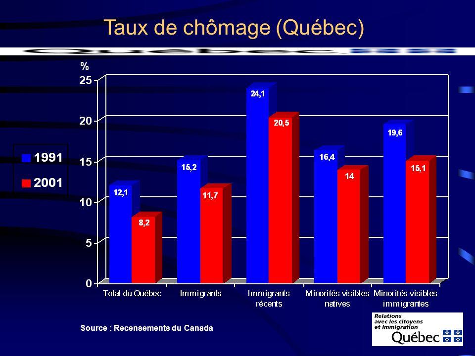 Mais, la sélection fait une différence (Québec) Sources : Enquêtes du MRCI, Recensements du Canada, BDIM Ensemble des immigrants récents Taux demploi Revenus demploi Revenus demploi Travailleurs sélectionnés récents 1991 49% 2001 50% 1993 entre 57% et 78% 1997 entre 61% et 70% 2002 71% 2000 18 900 $2000 30 100 $