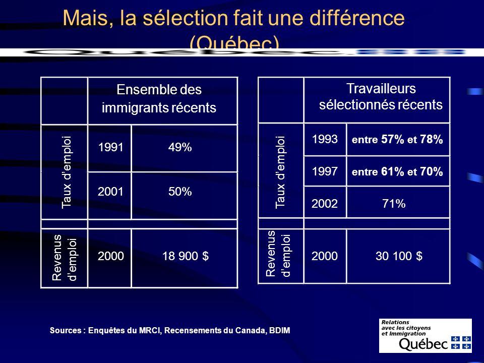 Des résultats différents selon lorigine Chez les immigrants récents sélectionnés comme travailleurs qualifiés par le Québec, la situation en mars 2002 était la suivante : Continent de naissance Europe Afrique + Asie Source : Enquête sur les travailleurs sélectionnés, MRCI (Qc), 2002 Diplômés universitaires 52,9% 63% Taux dactivité 88% 75% Taux de chômage 7,8% 19% Salaire moyen (par sem.) 782 $ 694 $