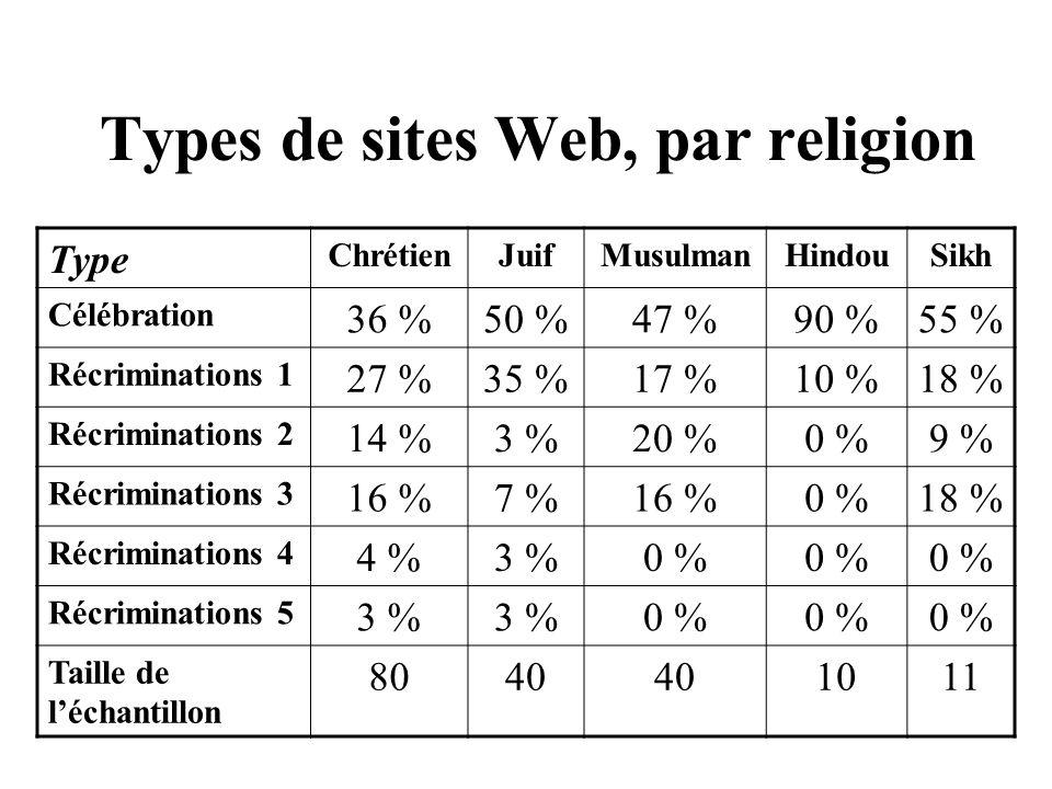 Types de sites Web, par religion Type ChrétienJuifMusulmanHindouSikh Célébration 36 %50 %47 %90 %55 % Récriminations 1 27 %35 %17 %10 %18 % Récriminat