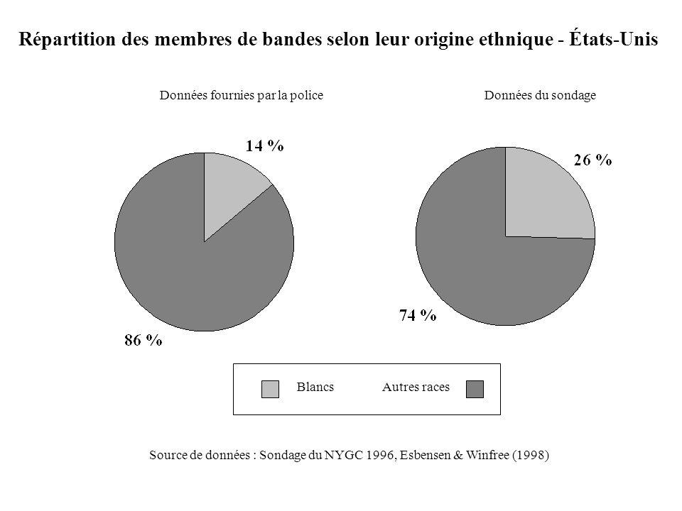 BlancsAutres races Répartition des membres de bandes selon leur origine ethnique - États-Unis Données du sondageDonnées fournies par la police Source