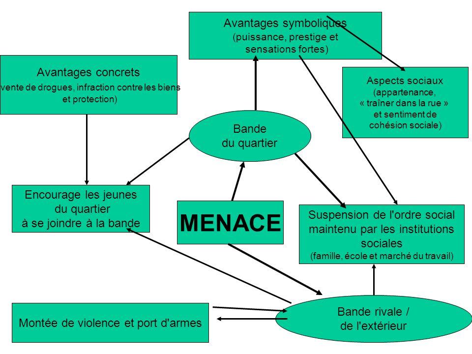 MENACE Bande rivale / de l'extérieur Montée de violence et port d'armes Encourage les jeunes du quartier à se joindre à la bande Bande du quartier Ava