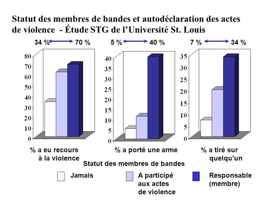 70 %34 % Statut des membres de bandes et autodéclaration des actes de violence - Étude STG de lUniversité St. Louis % a eu recours à la violence Jamai
