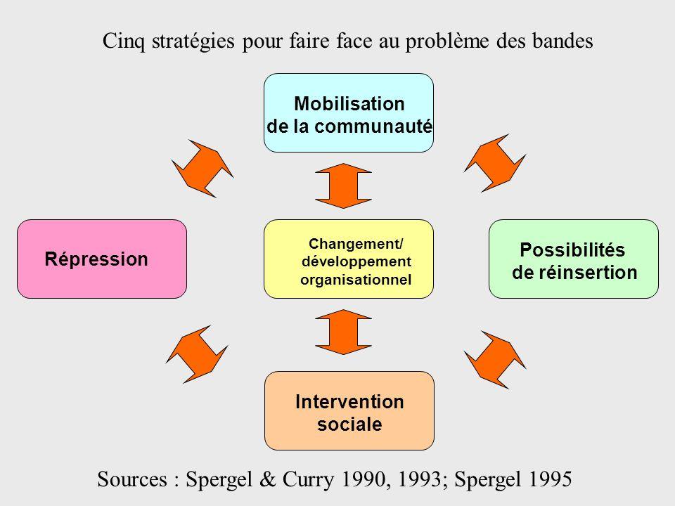 Cinq stratégies pour faire face au problème des bandes Sources : Spergel & Curry 1990, 1993; Spergel 1995 Répression Mobilisation de la communauté Cha