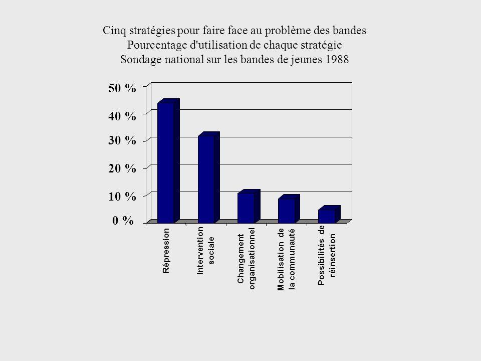 Cinq stratégies pour faire face au problème des bandes Pourcentage d'utilisation de chaque stratégie Sondage national sur les bandes de jeunes 1988 0
