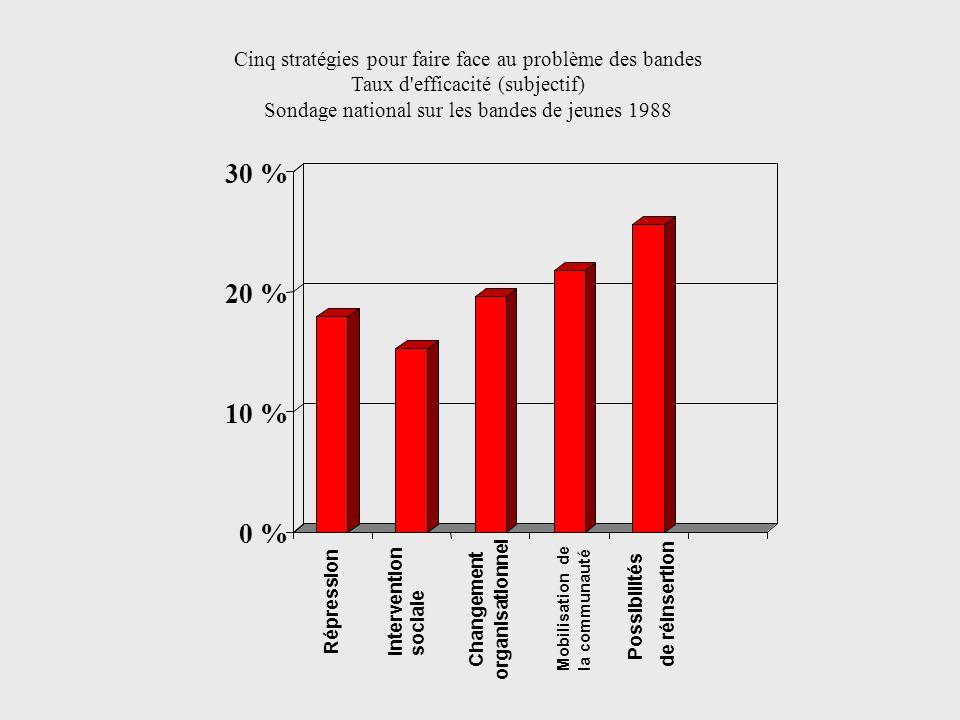 Cinq stratégies pour faire face au problème des bandes Taux d'efficacité (subjectif) Sondage national sur les bandes de jeunes 1988 0 % 10 % 20 % 30 %