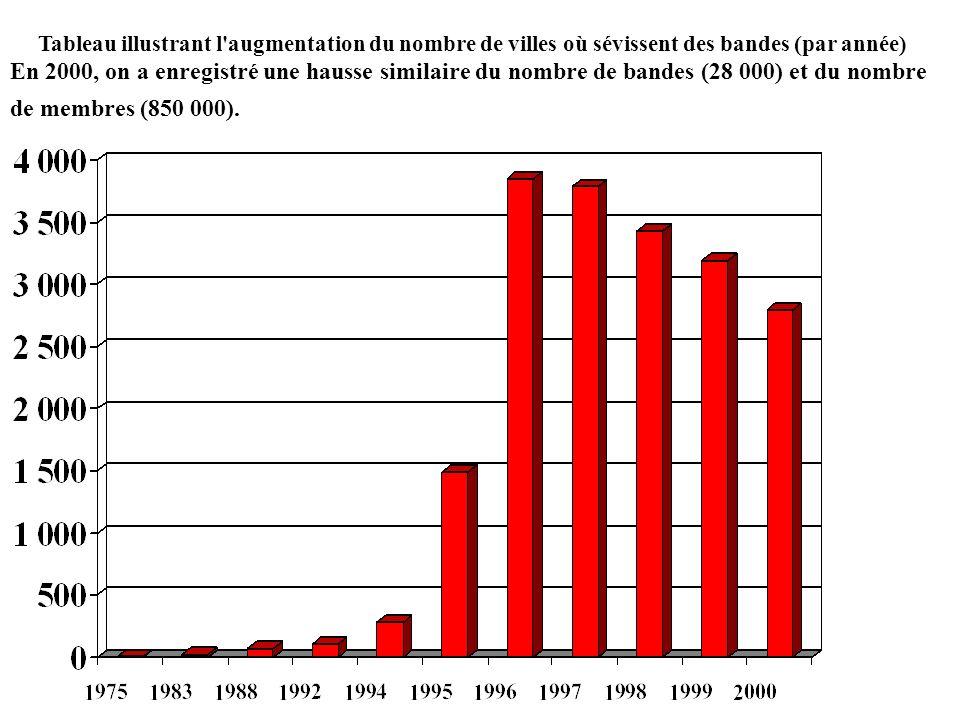 Tableau illustrant l'augmentation du nombre de villes où sévissent des bandes (par année) En 2000, on a enregistré une hausse similaire du nombre de b